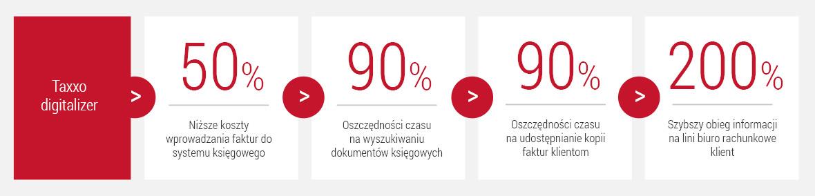Taxxo Digitalizer - proces digitalizacji faktur - zamiany skanów na dane księgowe